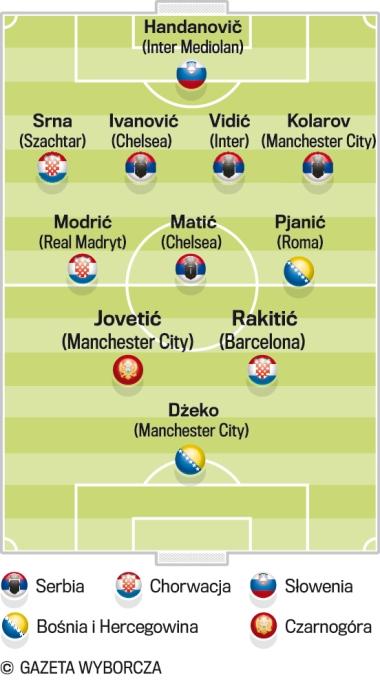 Jugosławia, piłka nożna, Rakitic, Modric