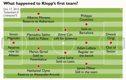 Liverpool FC, Jurgen Klopp