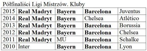 Real Madryt, FC Barcelona, Bayern Monachium