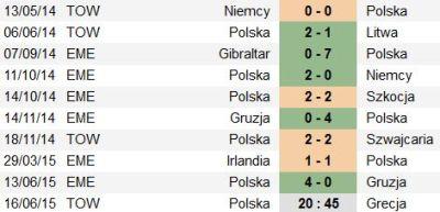 reprezentacja Polski, Euro 2016