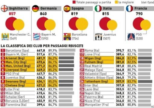 Premier League, La Liga, Serie A, Bundesliga