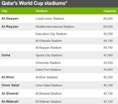 Katar, mundial 2022, stadiony