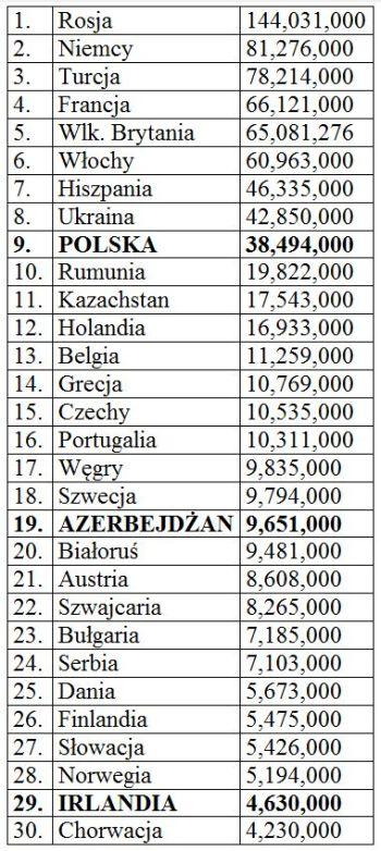 Ludność, kraje w Europie, Liga Mistrzów