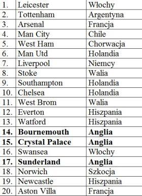 liga angielska, Premier League, trenerzy
