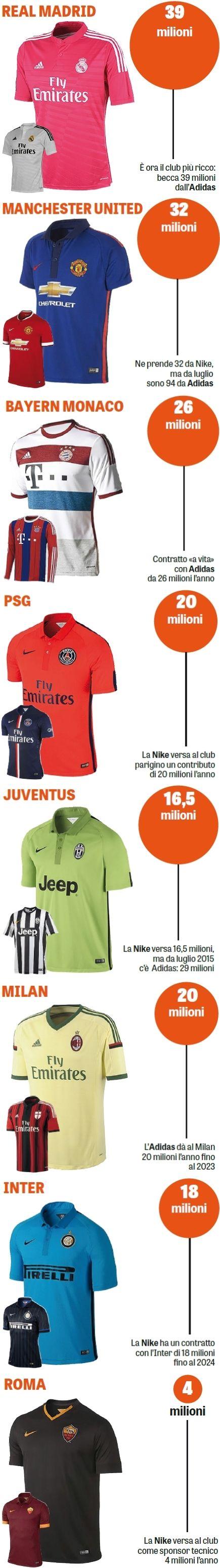 Koszulki, Real Madryt, Manchester United, Bayern Monachium, Juventus, AC Milan