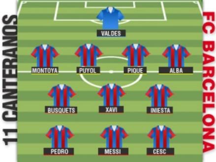 FC Barcelona, La Masia